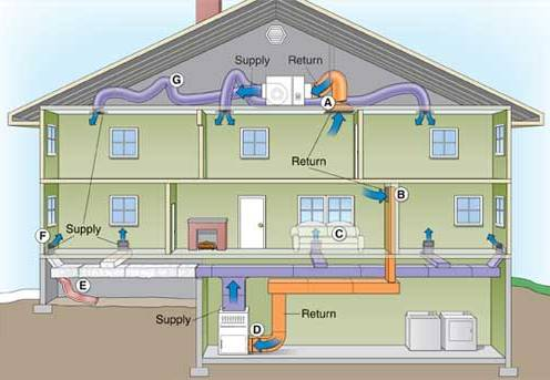 Jump To Components Of An Hvac System Air Conditioner That Cools The In Your Home This Works With Evaporator Make Up