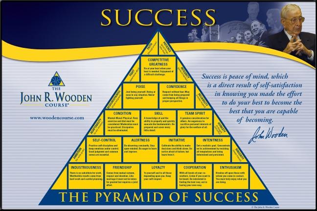 Earn Purple : Friendship -John R. Wooden's Pyramid of ...