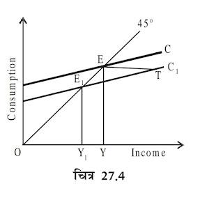 प्रति चक्रीय राजकोषीय नीति |Contra-cyclical Fiscal Policy