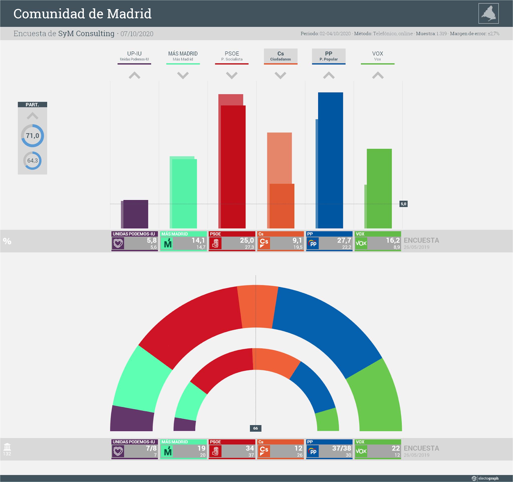 Gráfico de la encuesta para elecciones autonómicas en la Comunidad de Madrid realizada por SyM Consulting, 7 de octubre de 2020