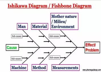 Ishikawa Diagram / Fishbone Diagram / Cause and Effect Diagram / 6M