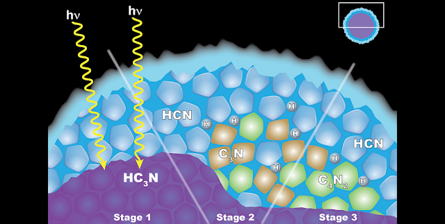 "Scientists from NASA's Cassini mission think the appearance of a cloud of dicyanoacetylene (C4N2) ice in Titan's stratosphere is explained by ""solid-state"" chemistry taking place inside ice particles. The particles have an inner layer of cyanoacetylene (HC3N) ice coated with an outer layer of hydrogen cyanide (HCN) ice. (Left) When a photon of light penetrates the outer shell, it can interact with the HC3N, producing C3N and H. (Center) The C3N then reacts with HCN to yield (right) C4N2 and H. Another reaction that also yields C4N2 ice and H also is possible, but less likely. Credits: NASA's Goddard Space Flight Center"