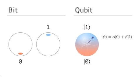 Qubits - Quantum Computer