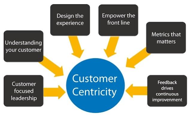 consumer-centric company cx business