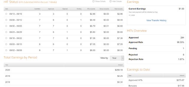 My Amazon Turk Dividends on 9-15-20