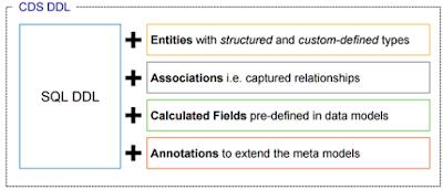 SAP HANA Tutorials and Materials, SAP HANA Learning, SAP HANA Certifications, SAP S/4HANA