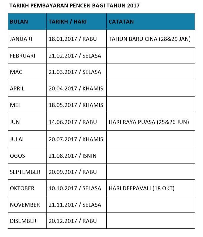 Jadual Pembayaran Pencen 2017Pesara Kerajaan