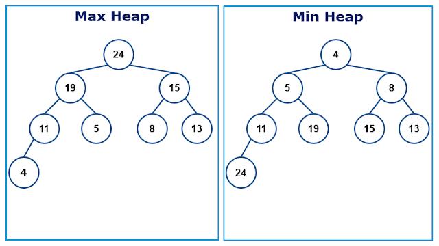 Pengertian dan contoh soal pada heap struktur data