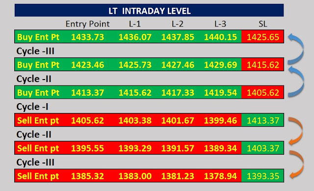 LT  INTRADAY LEVEL