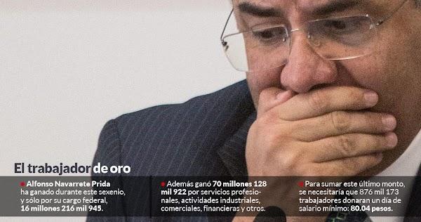 El priísta que mantiene el salario mínimo a 80 pesos, ganó 70 millones en cinco años