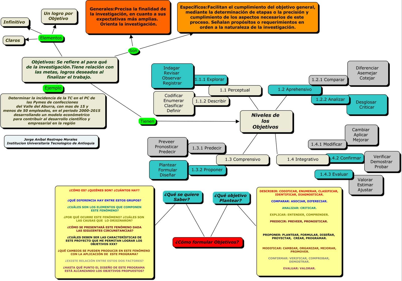 Seminario Monográfico Cómo Redactar Los Objetivos De La Investigación