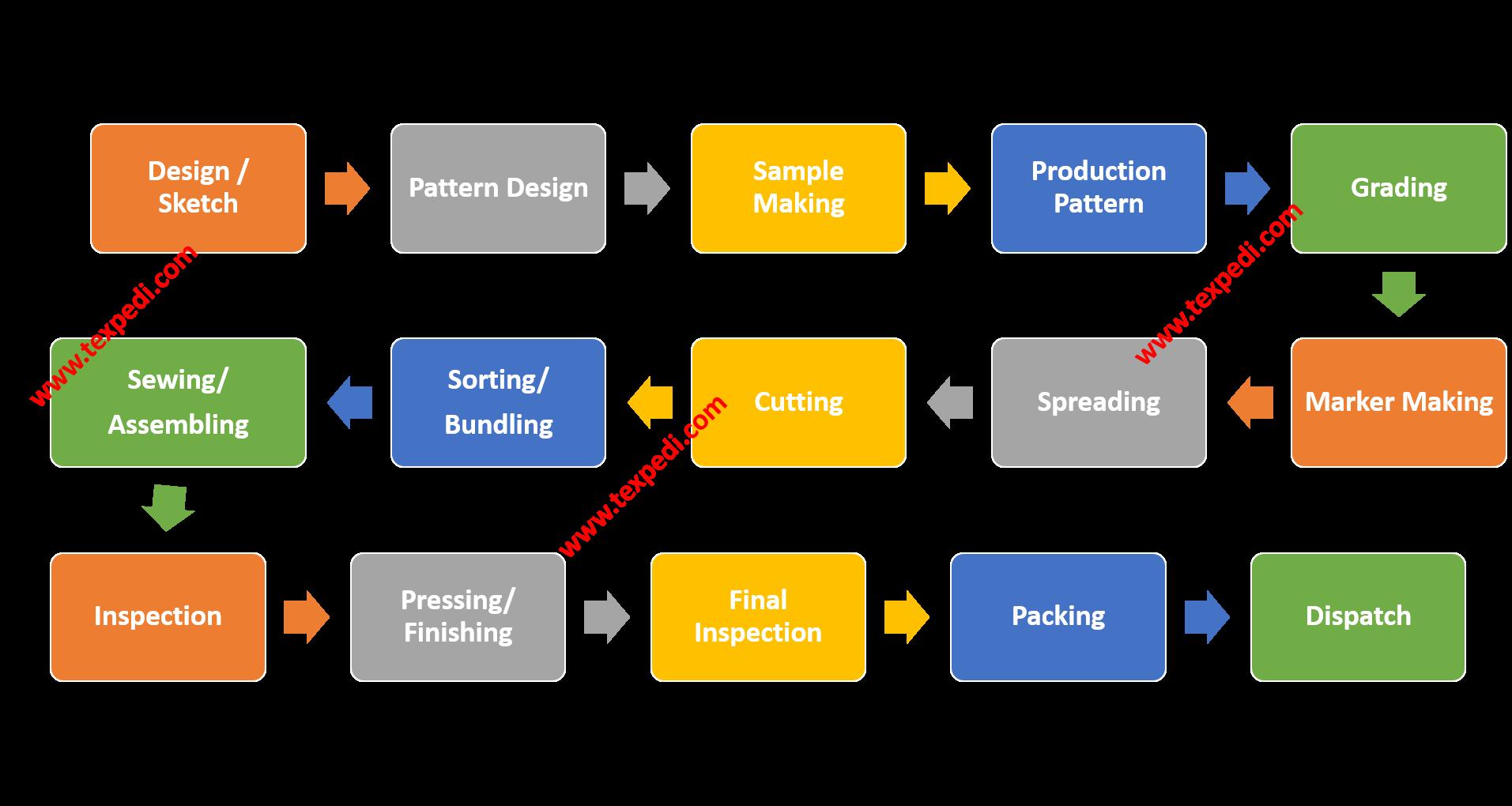 Garment Making Process Flow chart | Texpedi.com