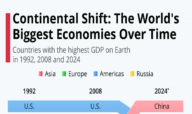 Continental Shift: The World's Biggest Economies Over Time #infographic
