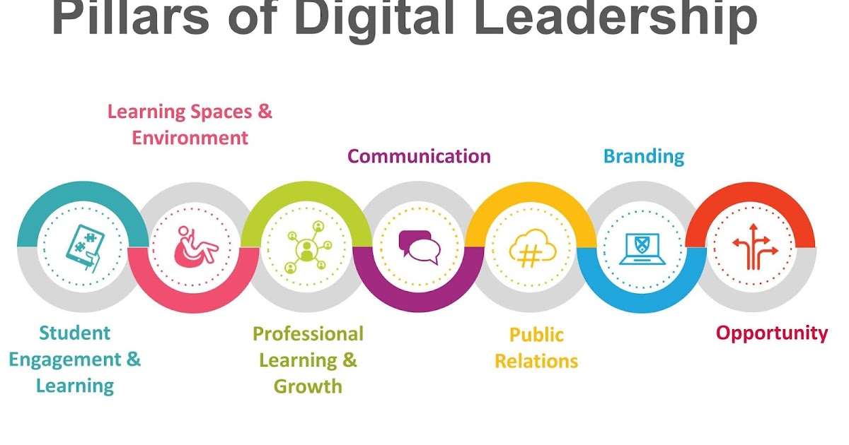 The Vital Role of Digital Leadership in Transforming Education