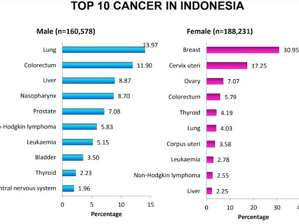 Atezolizumab : Sebuah Revolusi Pengobatan Kanker