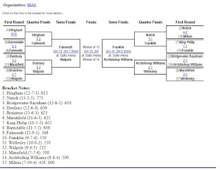 The MIAA D1 South boys hockey bracket updated as of 2/29/20