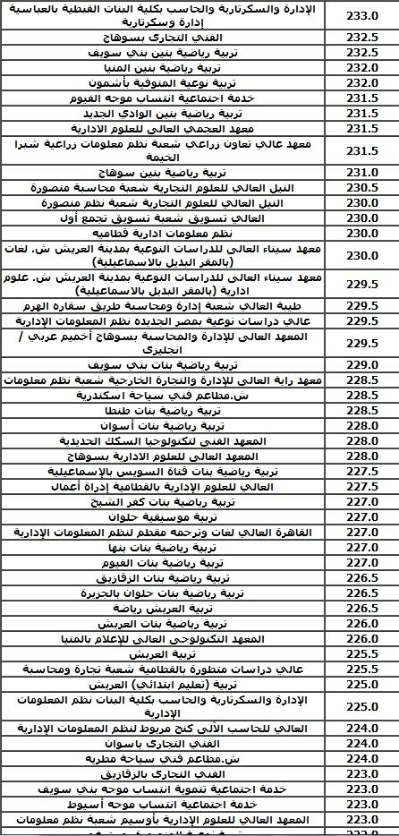 مؤشرات تنسيق الثانوية العامة 2021