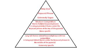 Trik SEO Link Piramida