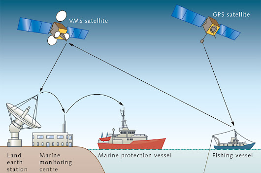 Enhancing More Protection to a Vessel with Modern Security Devices