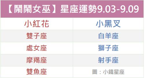【鬧鬧女巫】一周星座運勢2018.09.03-09.09