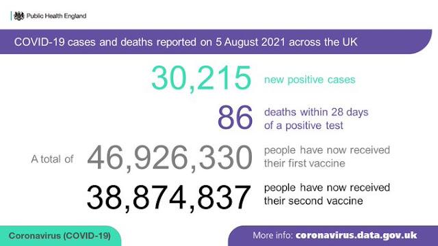050821 UK Public Health England dailty stats