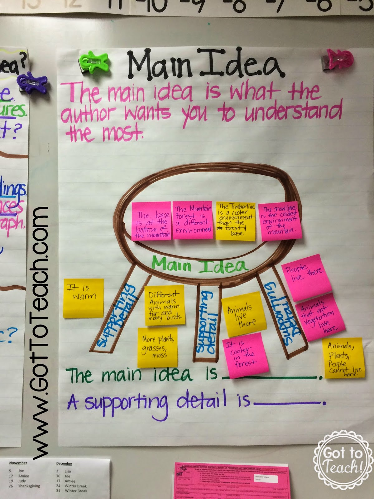 Language Arts Anchor Charts