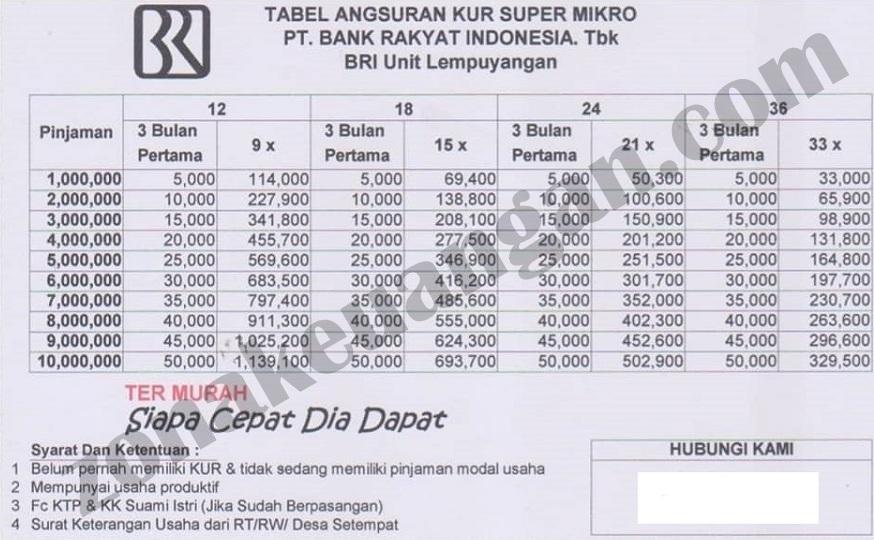 Syarat Pengajuan KUR Super Mikro - zonakeuangan.com