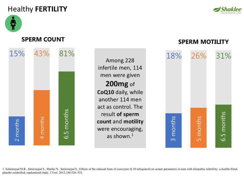 Co q 10 and sperm count