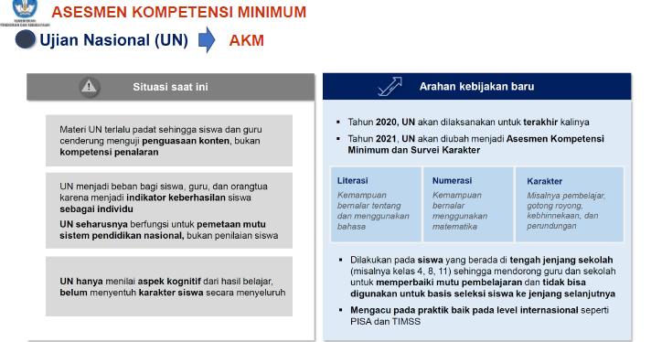 Peningkatan Kompetensi Peserta Didik Melalui Akm Asesmen Kompetensi Minimum Jalurppg Id