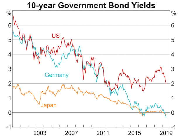 10-year Government Bond Yields / Source: RBA/Refinitiv