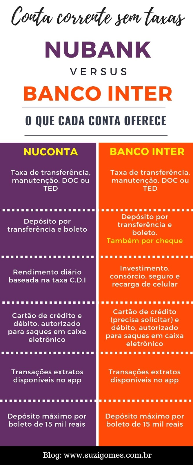 infográfico nubank x banco inter