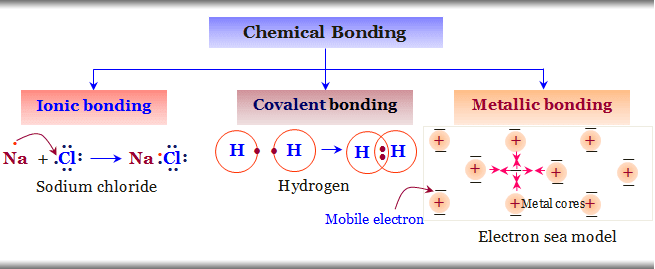 Types of chemical bonding