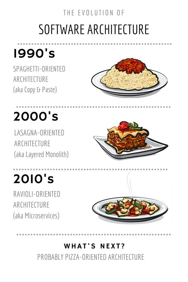 how to avoid spaghetti code
