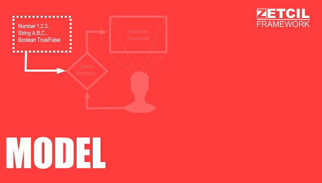 Zetcil Framework PHP Model