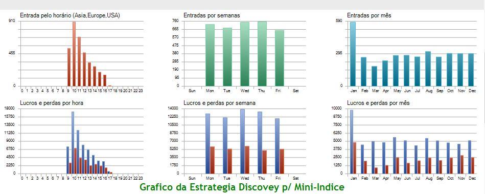 Resumo do Gráfico com Backtest Estrategia Discovery