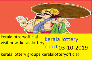 kerala lottery tomorrow guessing  number