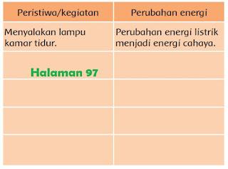 perubahan energi Mulai dari bangun tidur sampai kamu tiba di sekolah www.simplenews.me
