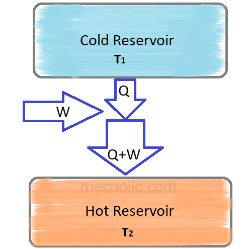 What Are The Temperature Limitations For Refrigeration Cycle (Reversed Carnot)?