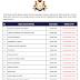 Jawatan Kosong Negeri Johor - Kelayakan PMR/SPM/Diploma