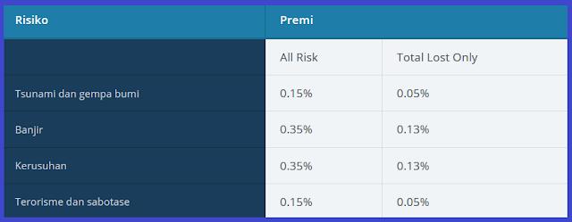 tabel simulasi asuransi mobil