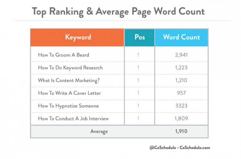 Top-Ranking-And-Average-Page-Word-Count-By-CoShedule