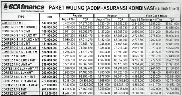 Promo Kredit Wuling Confero Palembang Cicilan Murah