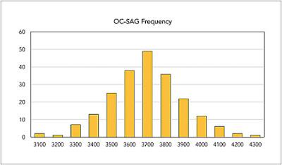 distribution of average cornea size