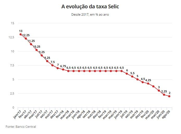 Tasa de Interés Brasil