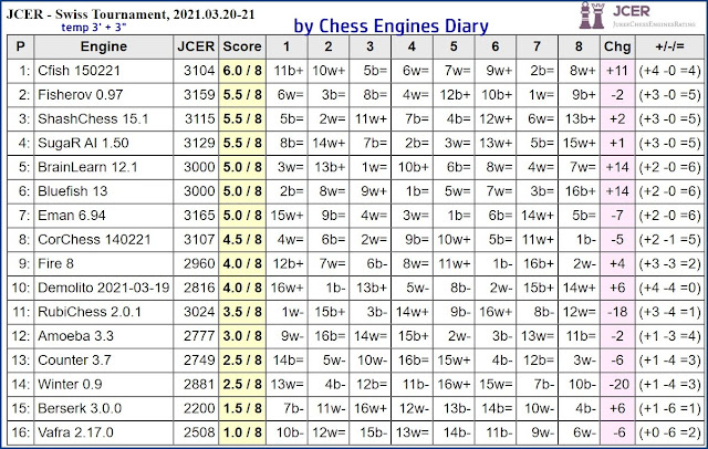 Chess Engines Diary - Tournaments 2021 - Page 4 2021.03.20.JCERSwissTournament