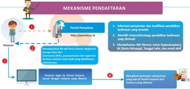 Alur Pendaftaran Sekolah Ikatan Dinas