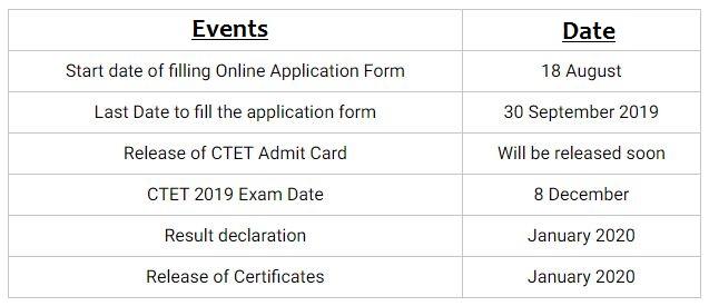 ctet 2019 exam paper