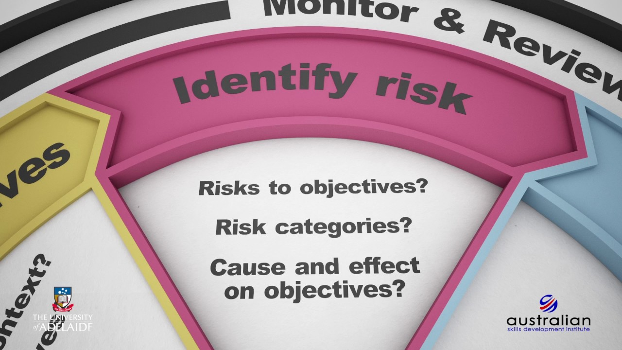 Introduction to The risk management process