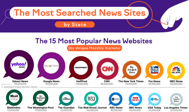 The Most Searched News Sites by State