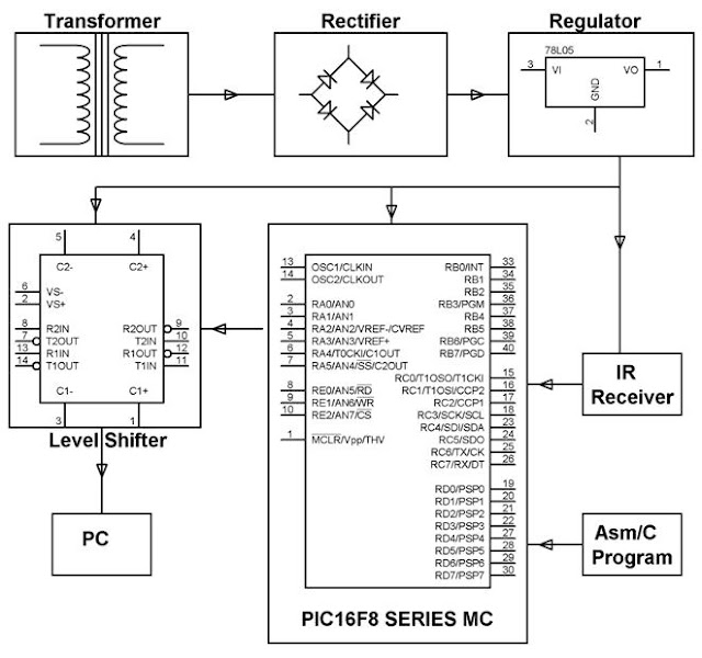 ELECTRONICS PROJECT (MALAYSIA): USING TV REMOTE AS A